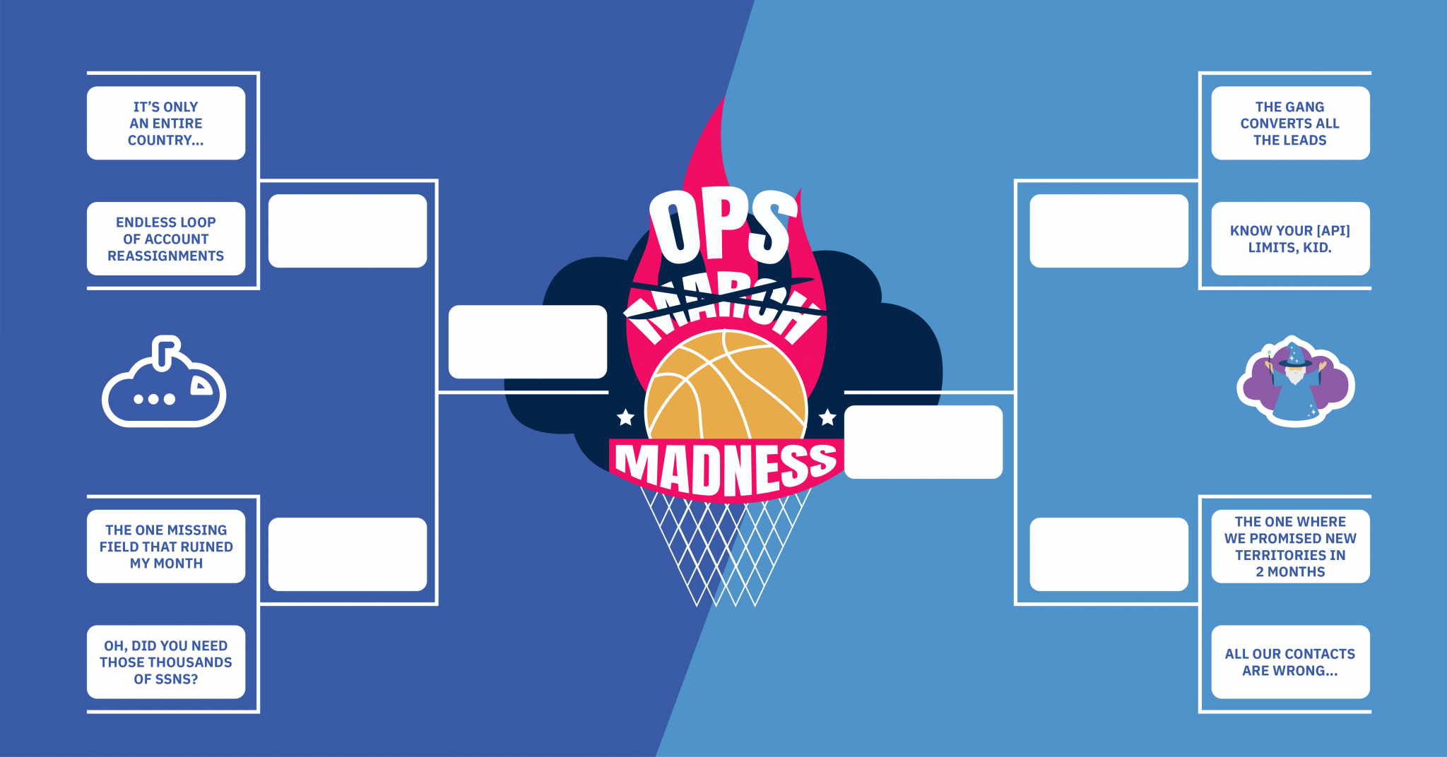 Ops Madness: Road to the Final Fail